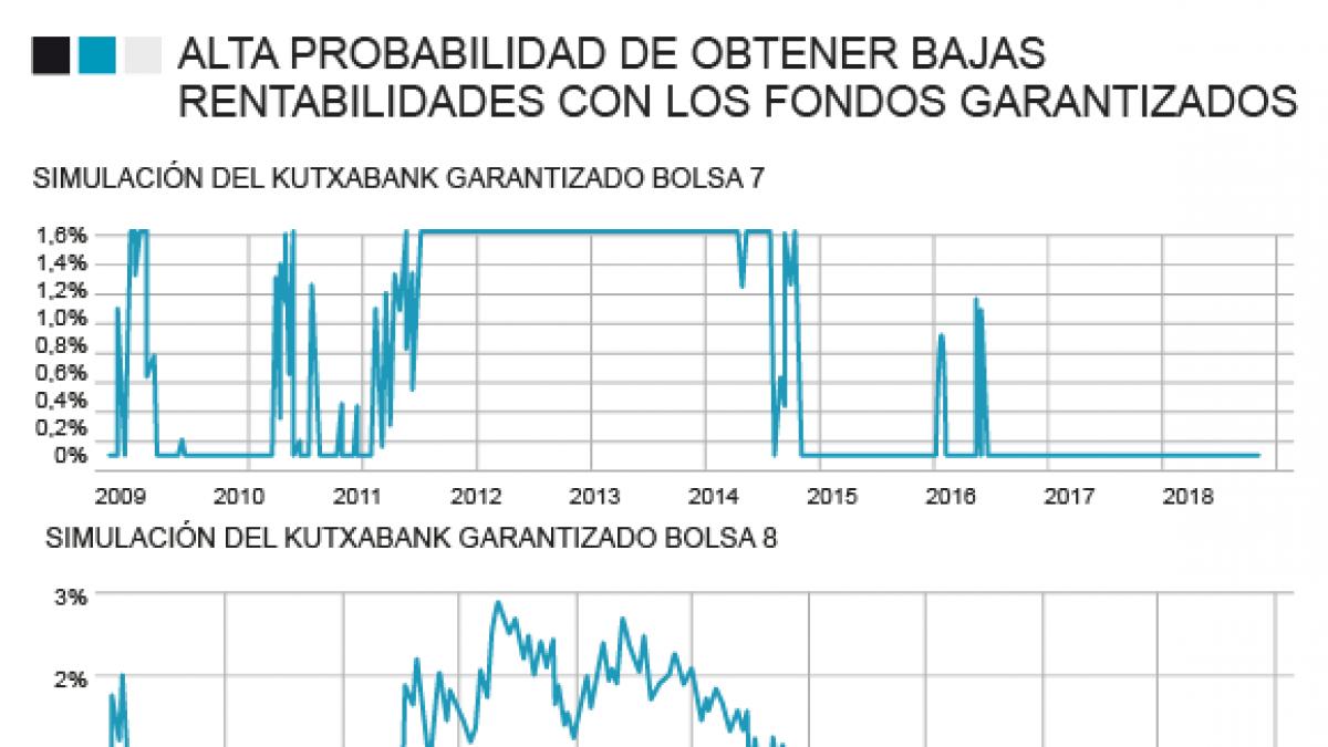 Garantizados para perder: Kutxa seduce a 4.800 inversores que no ganarán ni el 1%