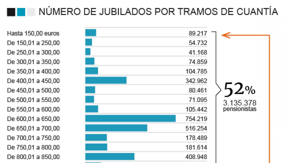 La cara más precaria del sistema: más de la mitad de los jubilados no llegan a 900€