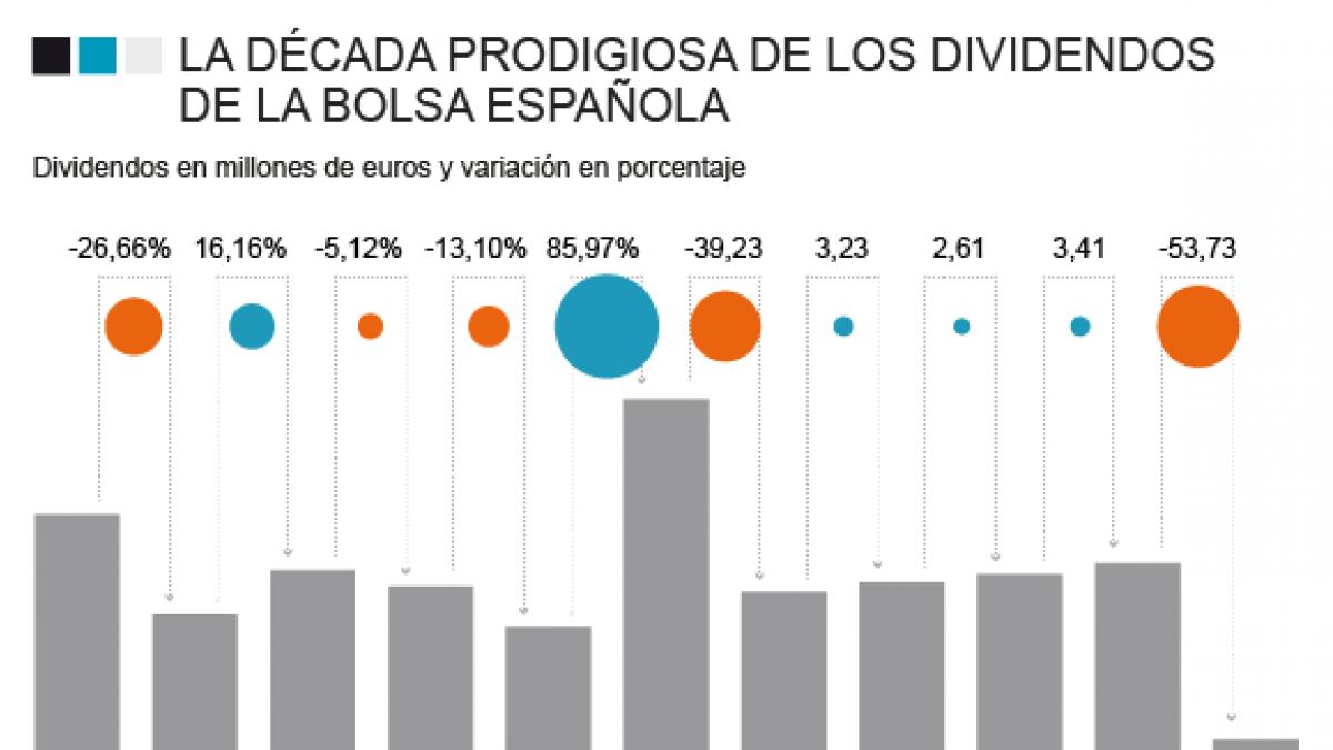 El 'Ibex' paga 56.600 euros al minuto en dividendos: 300.000 millones desde 2009
