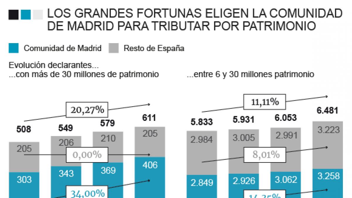 Madrid atrae un centenar de 'ultrarricos' con su oasis fiscal para grandes fortunas