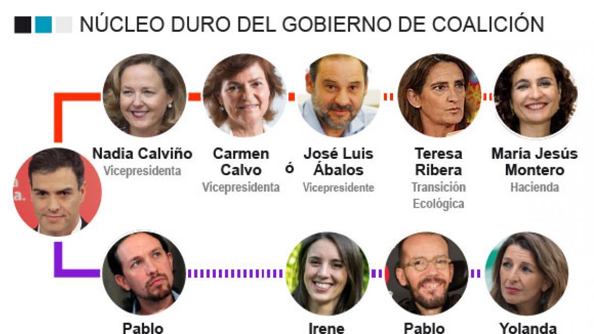 Sánchez e Iglesias tienen ya cerrado el núcleo central del Gobierno de coalición y el PSOE se queda con la economía